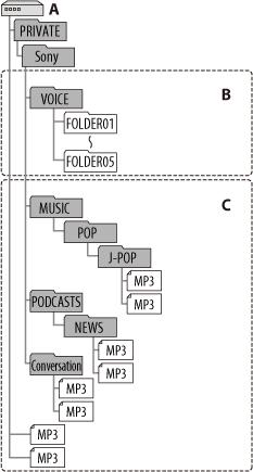 文件夹和文件的结构